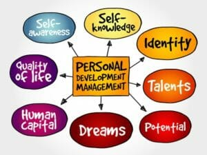 "A mind map about ""personal development management"""